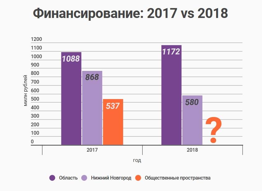 Финансирование: 2017 vs 2018 - фото